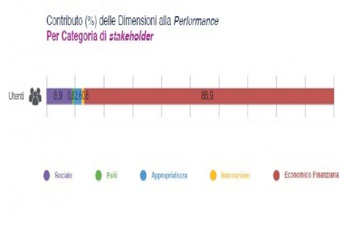 SANITA': L'ITALIA E' UNA REPUBBLICA FONDATA SULL'INIQUITA' TERRITORIALE